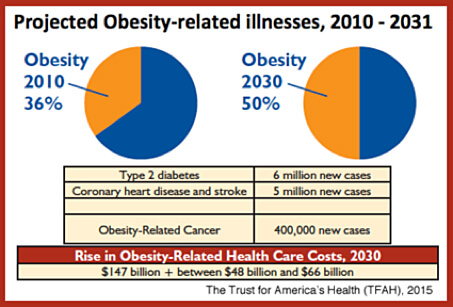 Project Obesity-related Illness 2010-2031 predictions